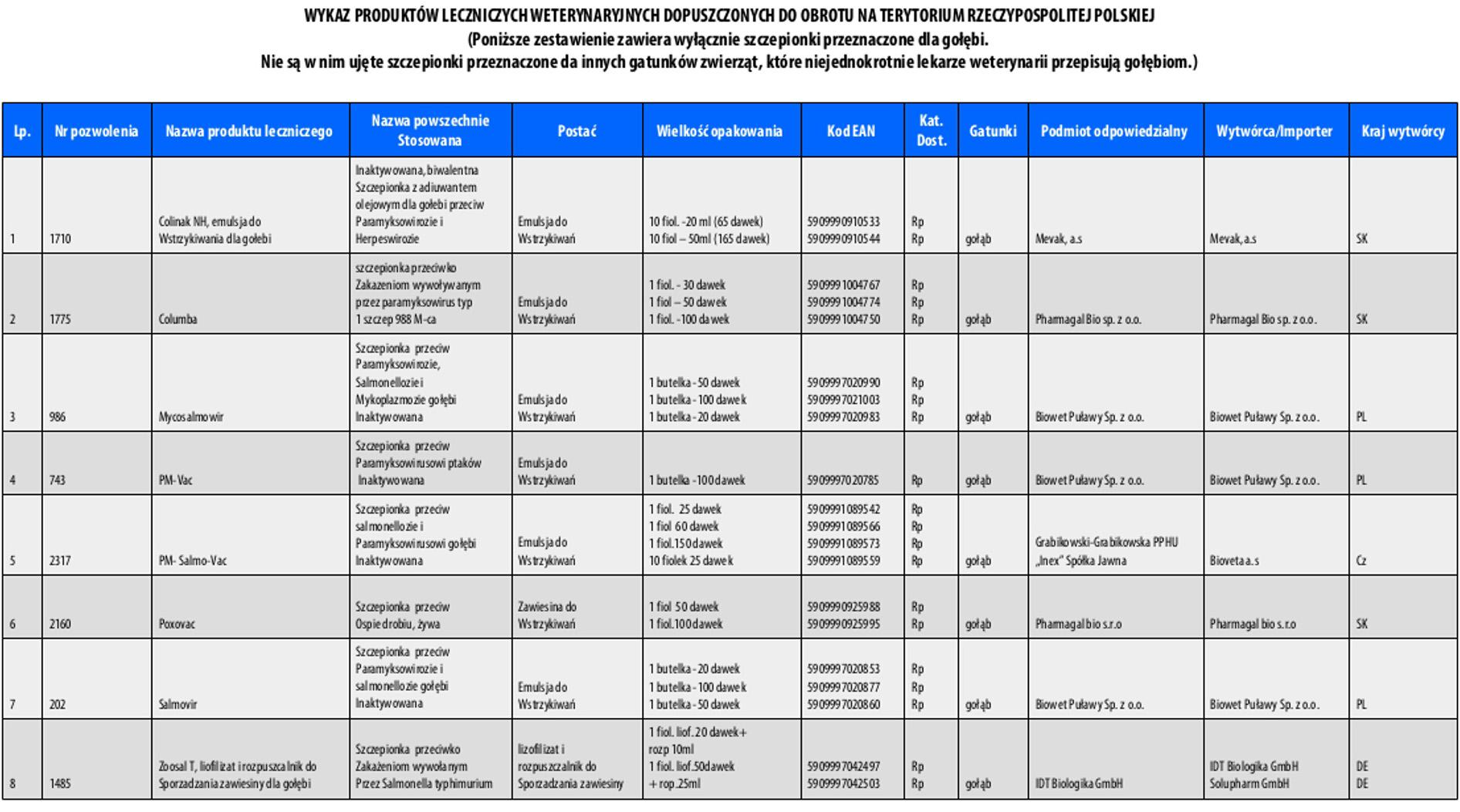 wykaz szczepionek dopuszczonych w Polsce